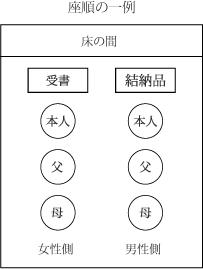 座順の一例