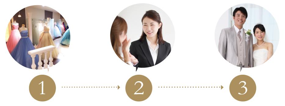 1.衣裳選び・撮影日時決め 2.美容相談 3.撮影